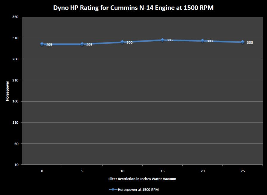 Dyno HP Rating for Cummins N-14 Engine at 1500 RPM