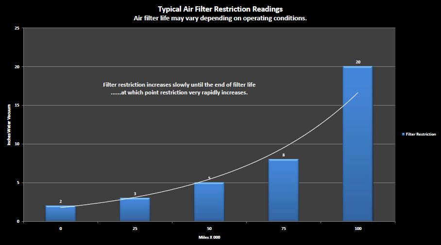 Air Filter Restriction Readins