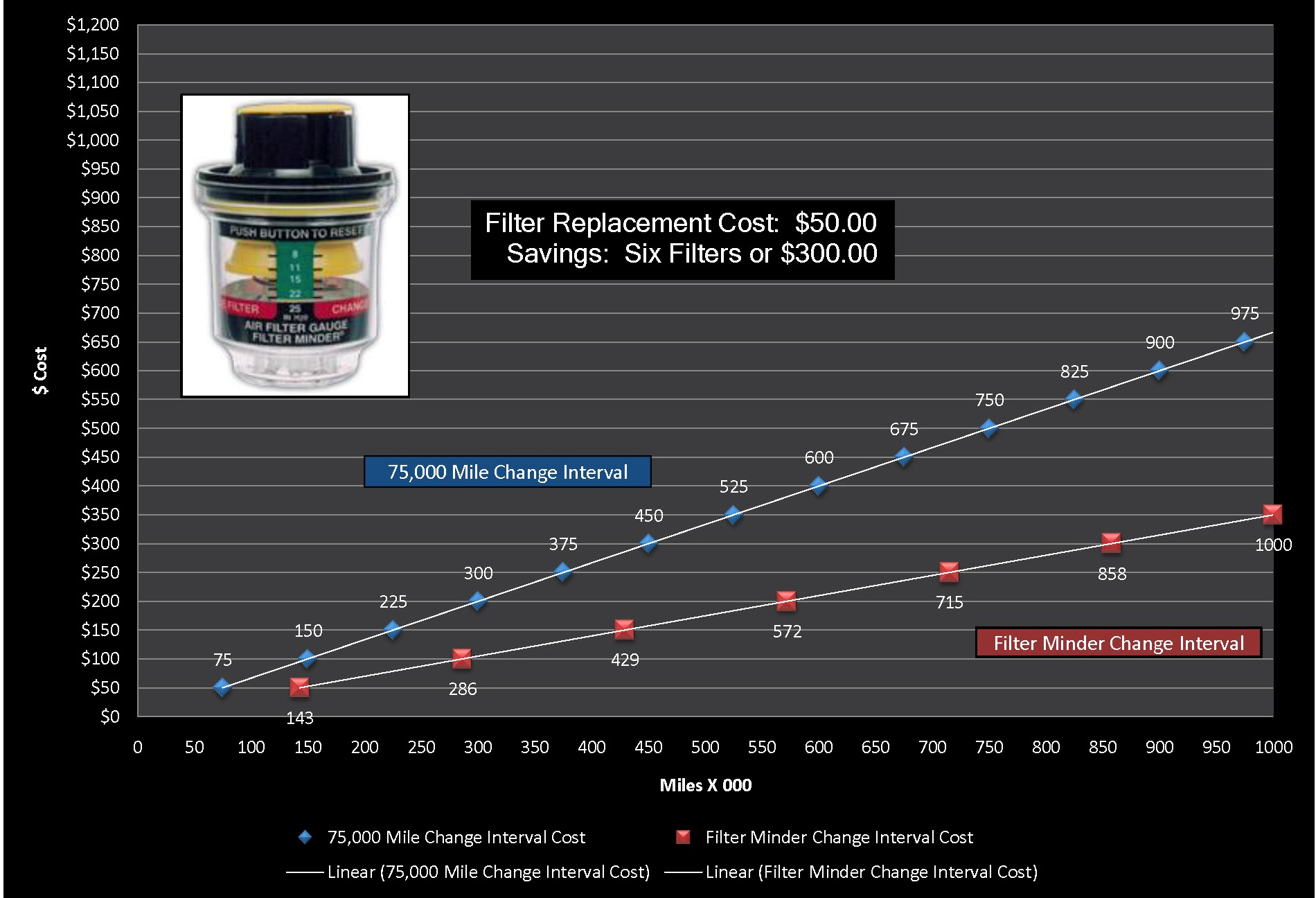 Filter Minder Cost Comparison Charts Dirty Fuel On Truck Click A Chart Below To See Full View Of The Between Replacing Time Mileage Or Looks Basis And