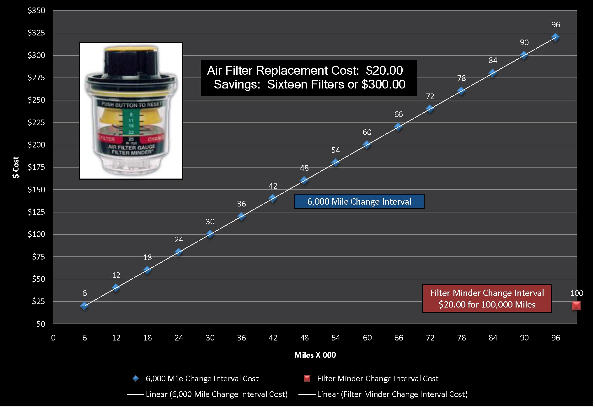 Click On A Chart Below To See Full View Of The Cost Comparison Between Replacing Filter Time Mileage Or Looks Dirty Basis And